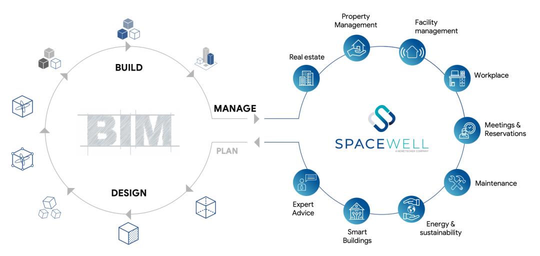 Building management graph
