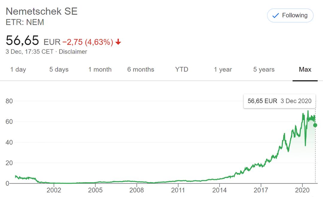 Nemetscheck stock market graph