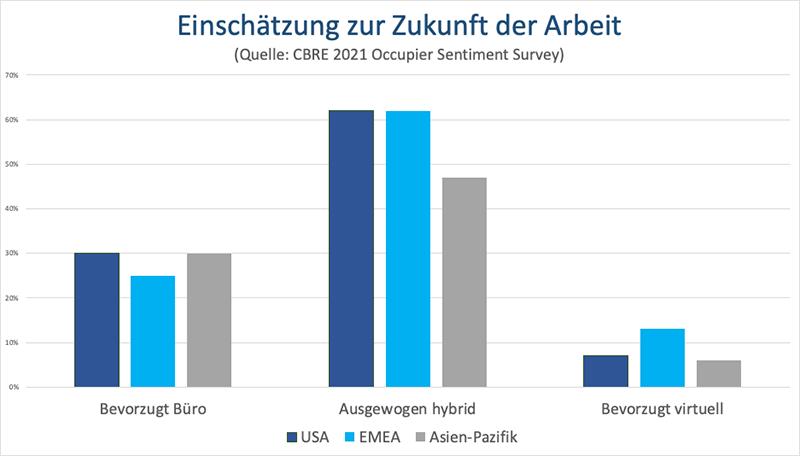Einschätzung zur Zukunft der Arbeit  - Grafik